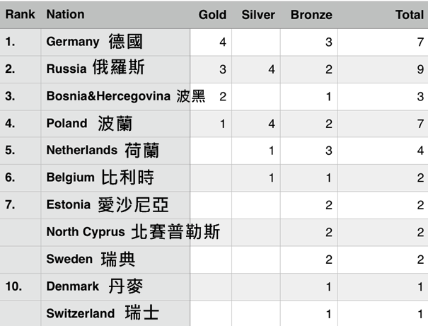 2016 EC Youth - Medal table after 4 of 5 events
