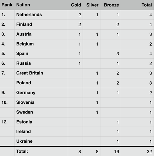 2017 Portugal EC - Medal table after 3 of 5 events