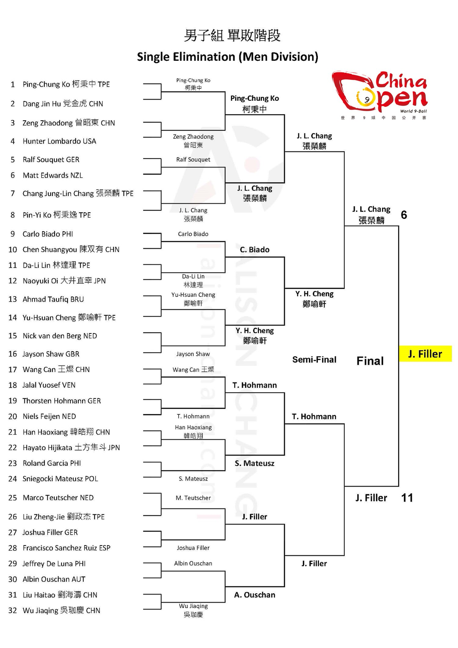 2017 China Open - SE Draw Men