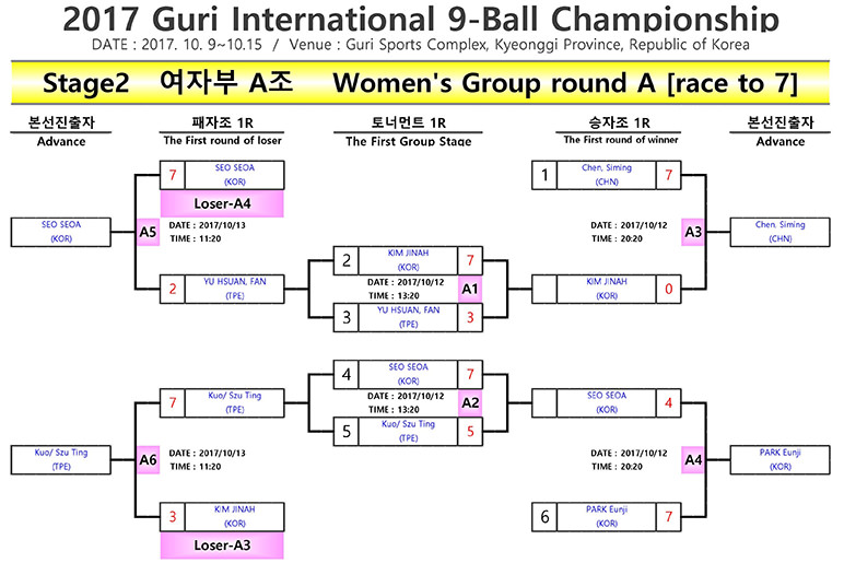 2017 Guri 9-ball Open DE Brackets (Women) - Group A