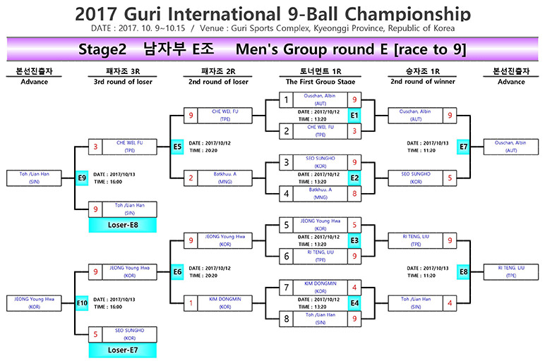 2017 Guri 9-ball Open DE Brackets (Men) - Group D