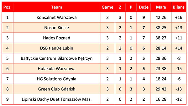 2018 Bilardowa Ekstraklasa (Polish Team League) - Ranking after stop 1 w600