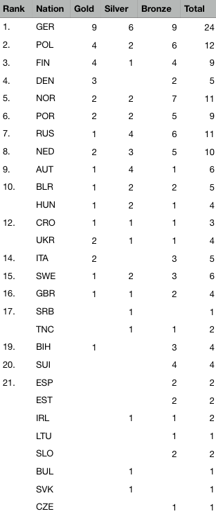 2018 The 40th EC - Final medal table after 5 of 5 events