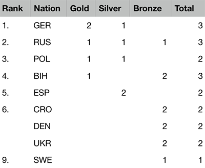 2019 European Championships Youth - Medal table after 2 of 5 events
