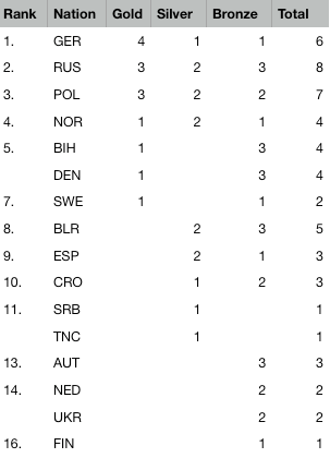 2019 European Championships Youth - Medal table after 5 of 5 events