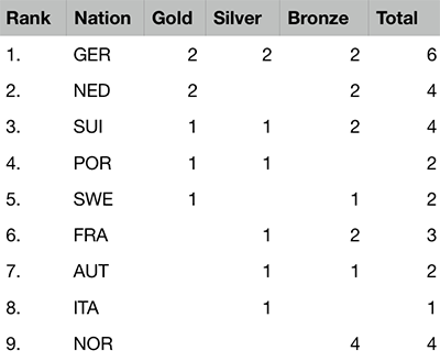 2019 European Championships Seniors & Ladies - Medal table after 4 of 5 events
