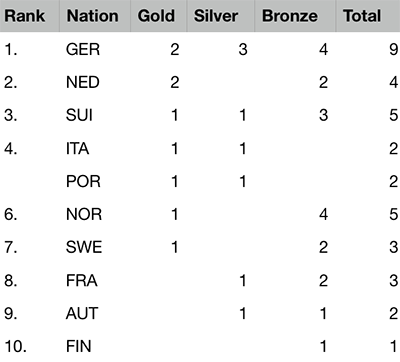 2019 European Championships Seniors & Ladies - Final Medal table